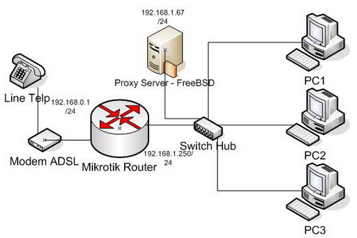 Redirect Mikrotik ke Squid proxy